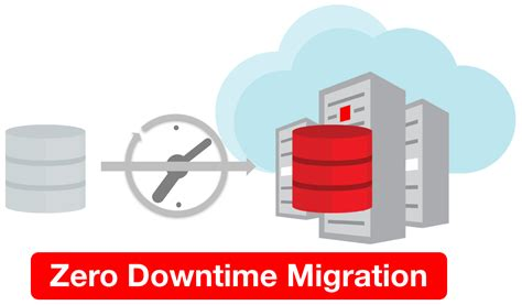 You can use Zero Downtime Migration to easily migrate to an Exadata DB System (ExaCS) Exadata Cloud Service.