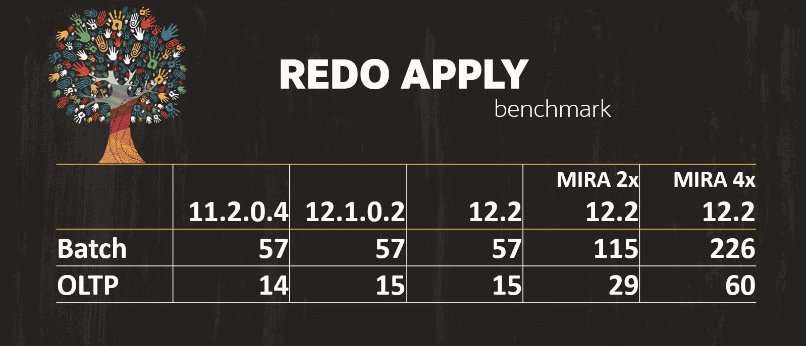 Redo Apply benchmark of Oracle Database Data Guard
