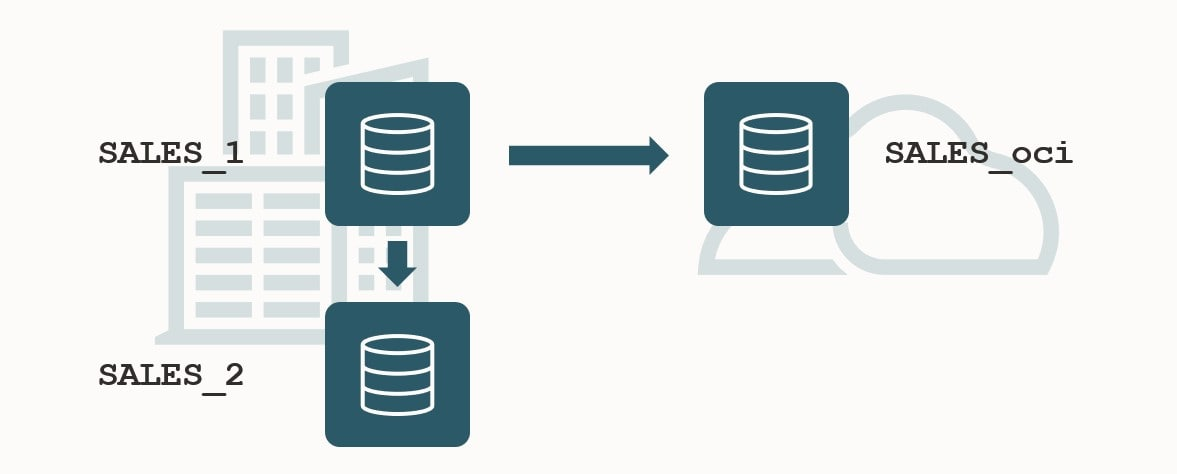 Setup with on-prem Oracle Database Data Guard and standby database in OCI