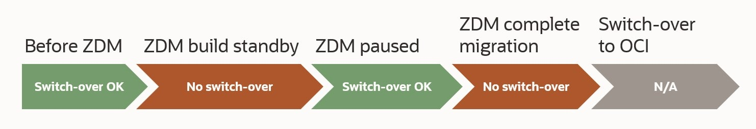 At which phases can you switch over to your on-prem standby database without jeopardizing the ZDM migration
