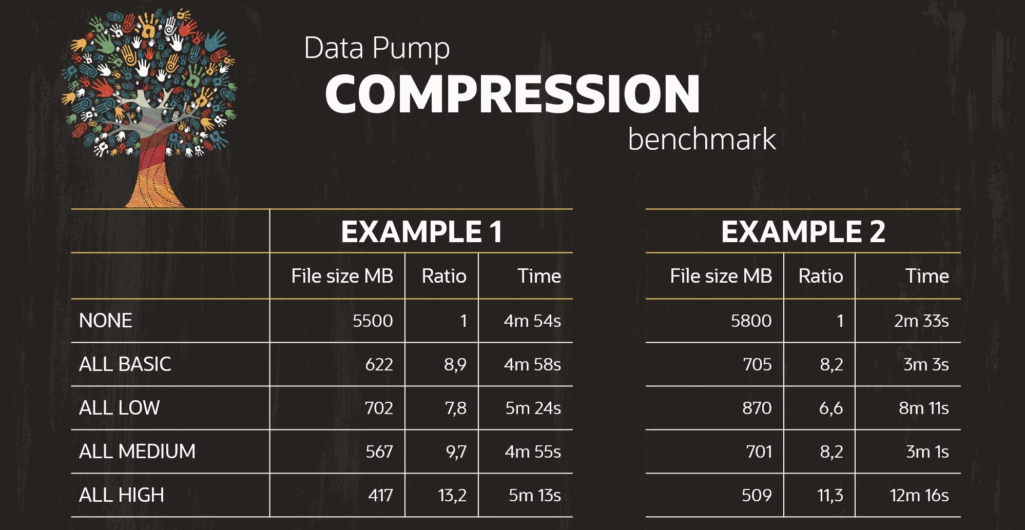 Comparing Data Pump compression algorithms