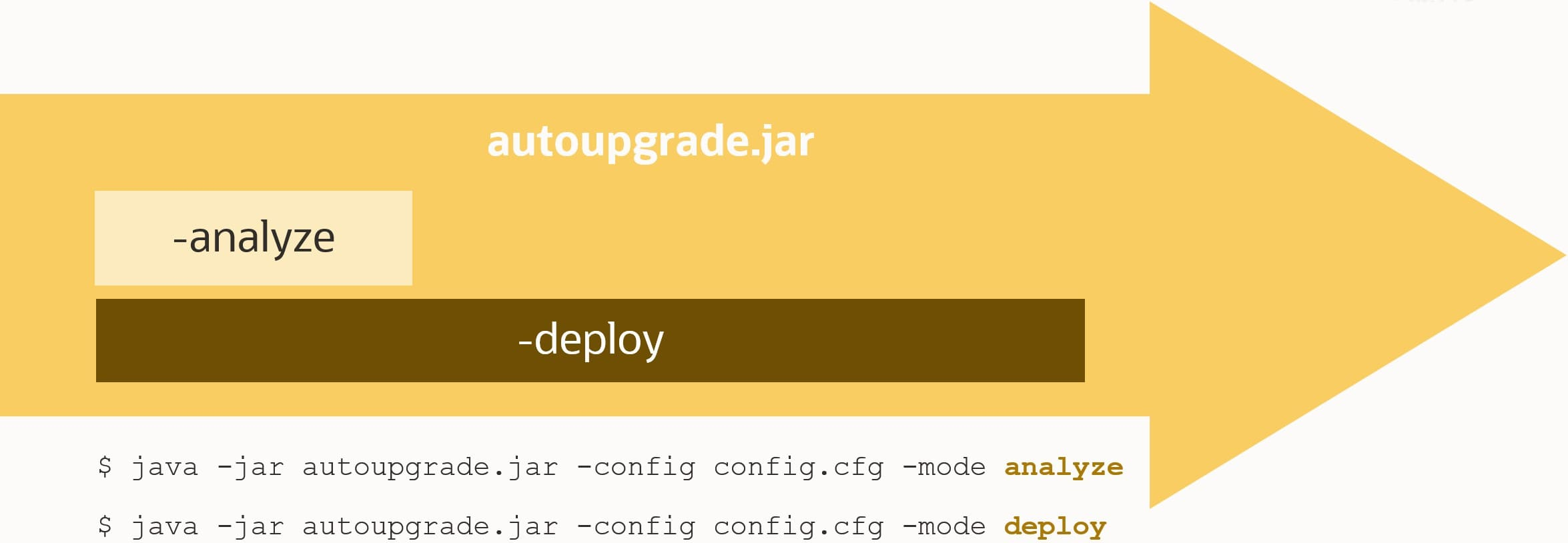 Best practice is to use AutoUpgrade in deploy mode